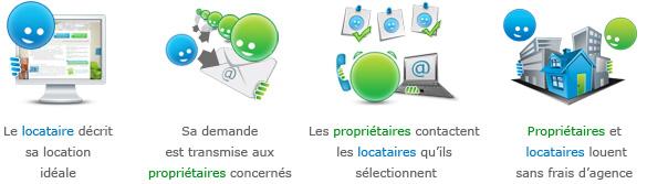 Concept de LocService, location entre particuliers