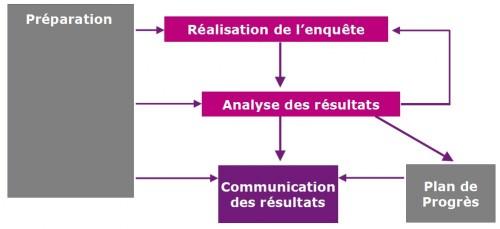 Démarche de Customer Services ESDI pour réaliser une enquête de satisfaction client
