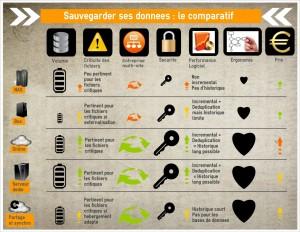 Infographie 5 façons de sauvegarder